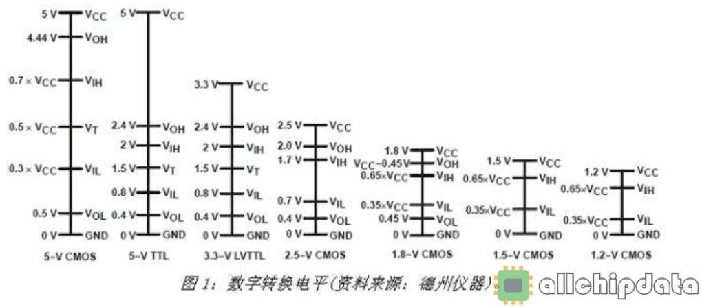 深入理解TTL 与 CMOS 电路