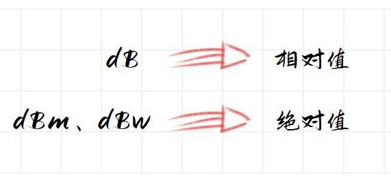 dBm、mw、dB三者之间的关系