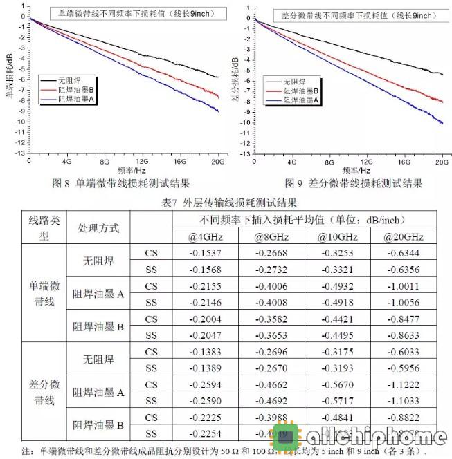 阻焊油墨对高速PCB阻抗和损耗影响研究