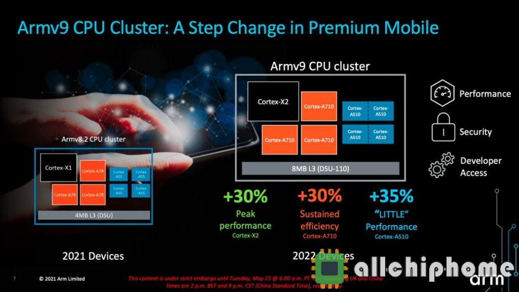 Arm 发布 v9 体系架构:CPU Cortex-X2/A710/510及GPU Mali-G710/510/310