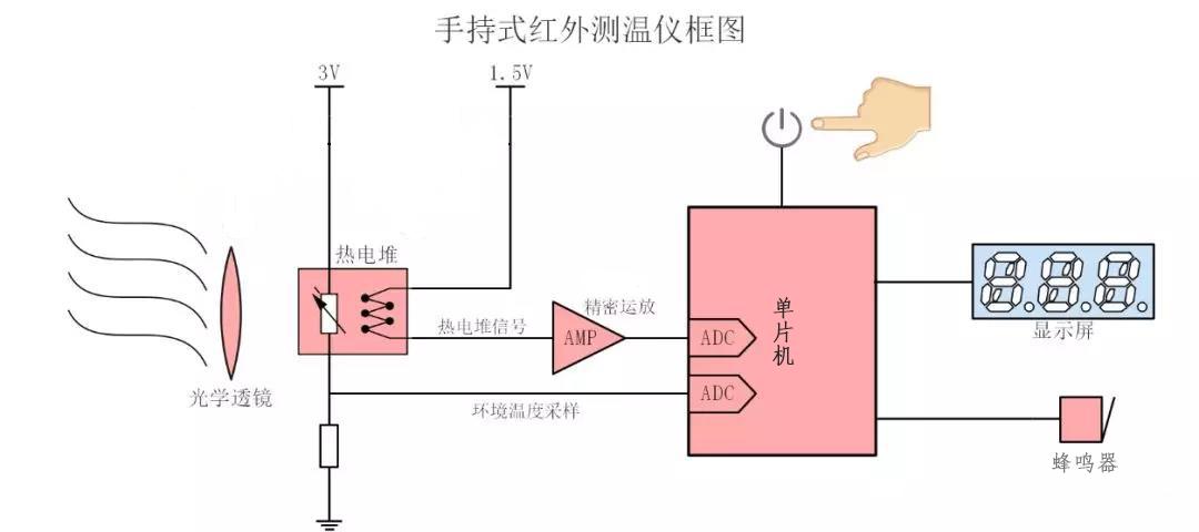 红外额温枪方案(包含原理图和PCB文件)